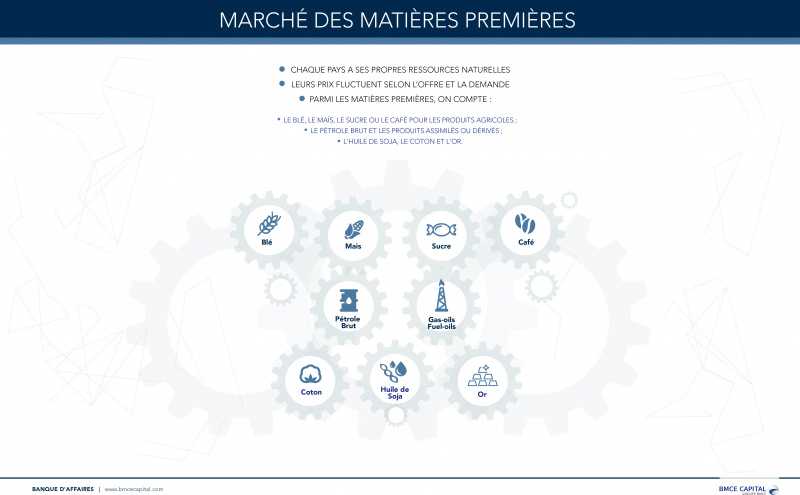 Système financier marocain